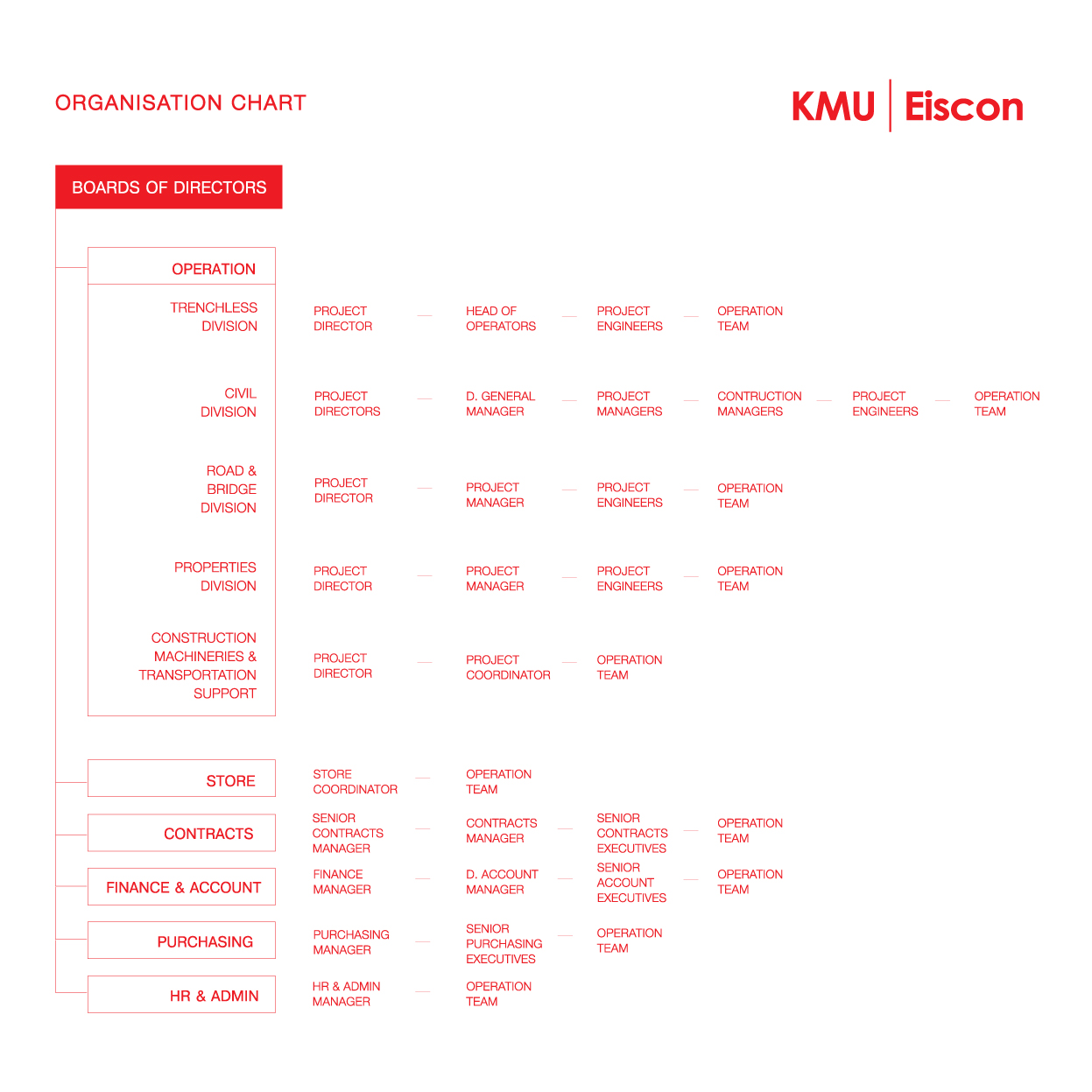 KMU Company Structure - Organisation Chart